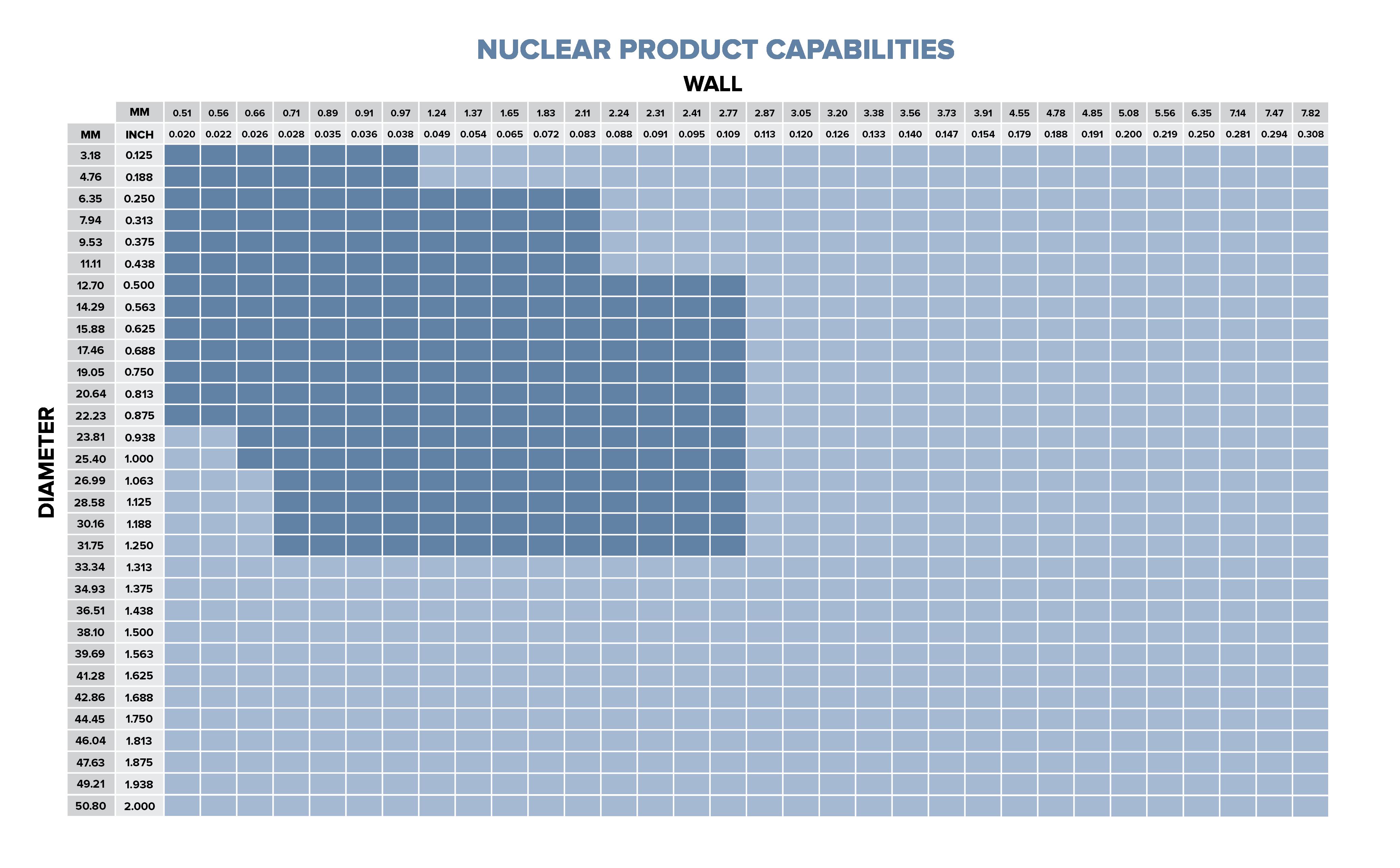 NuclearProductCapabilitiesChart-01